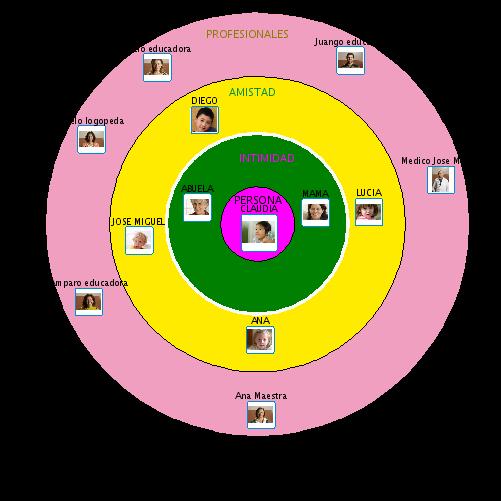 Mapa visual que representa os c�rculos dos grupos de apoio da persoa.
