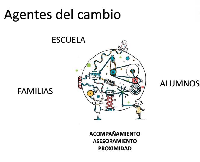 """Debuxo representativa de Dismedia (uns rapaces xogando nunha maquinaria lúdica de forma esférica). Destacan as palabras en galego: """"Agentes del cambio, escuela, familias, alumnos, acompañamiento, asesoramiento y proximidad""""."""
